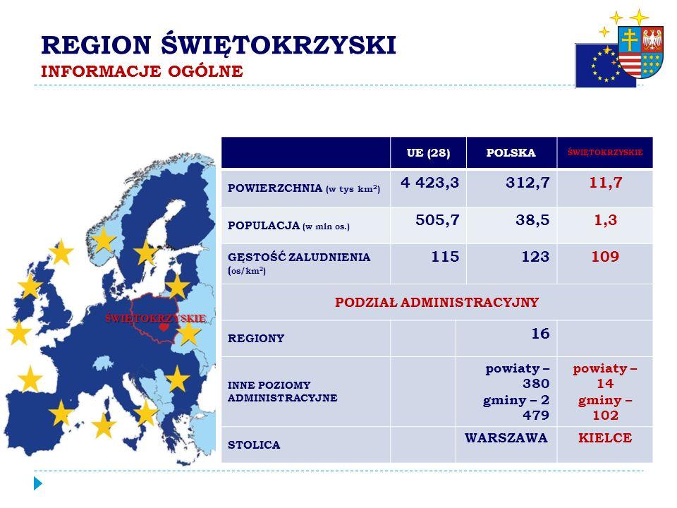 PRZEDSTAWICIELSTWO SAMORZĄDÓW W UE KOMITET REGIONÓW BIURA REGIONALNE W BRUKSELI EUROREGIONY EUROPEJSKIE UGRUPOWANIA WSPÓŁPRACY TERYTORIALNEJ (EUWT)
