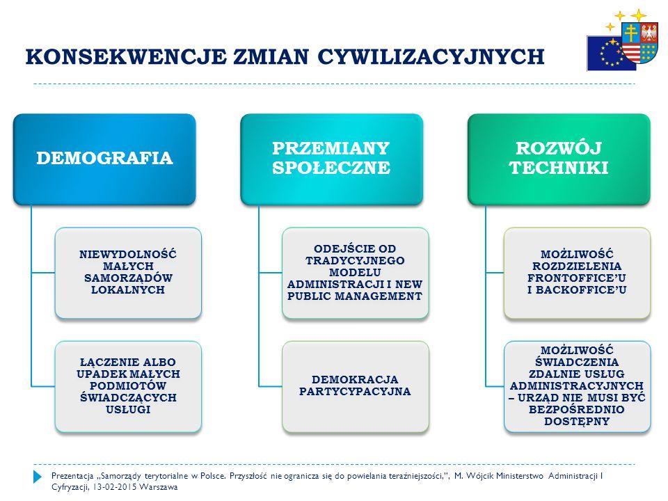 """CZYNNIKI WPŁYWAJĄCE NA PRZYSZŁOŚĆ SAMORZĄDÓW Prezentacja """"Samorządy terytorialne w Polsce."""