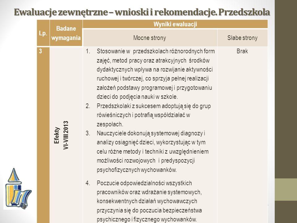 Ewaluacje zewnętrzne – wnioski i rekomendacje. Przedszkola Kuratorium Oświaty w Opolu Lp.