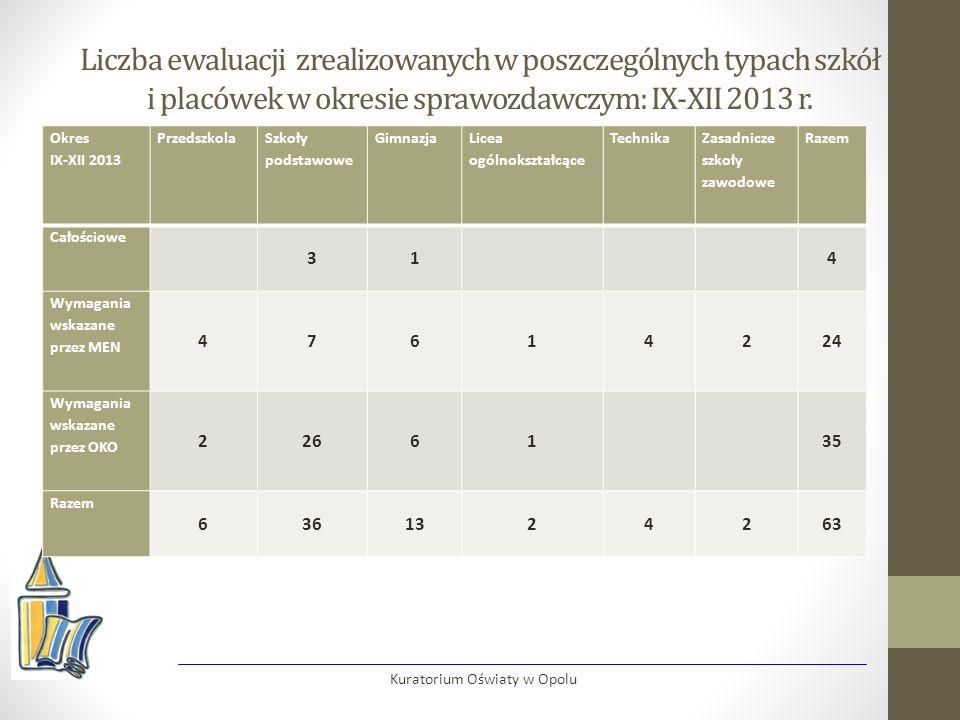 Liczba ewaluacji zrealizowanych w poszczególnych typach szkół i placówek w okresie sprawozdawczym: IX-XII 2013 r.