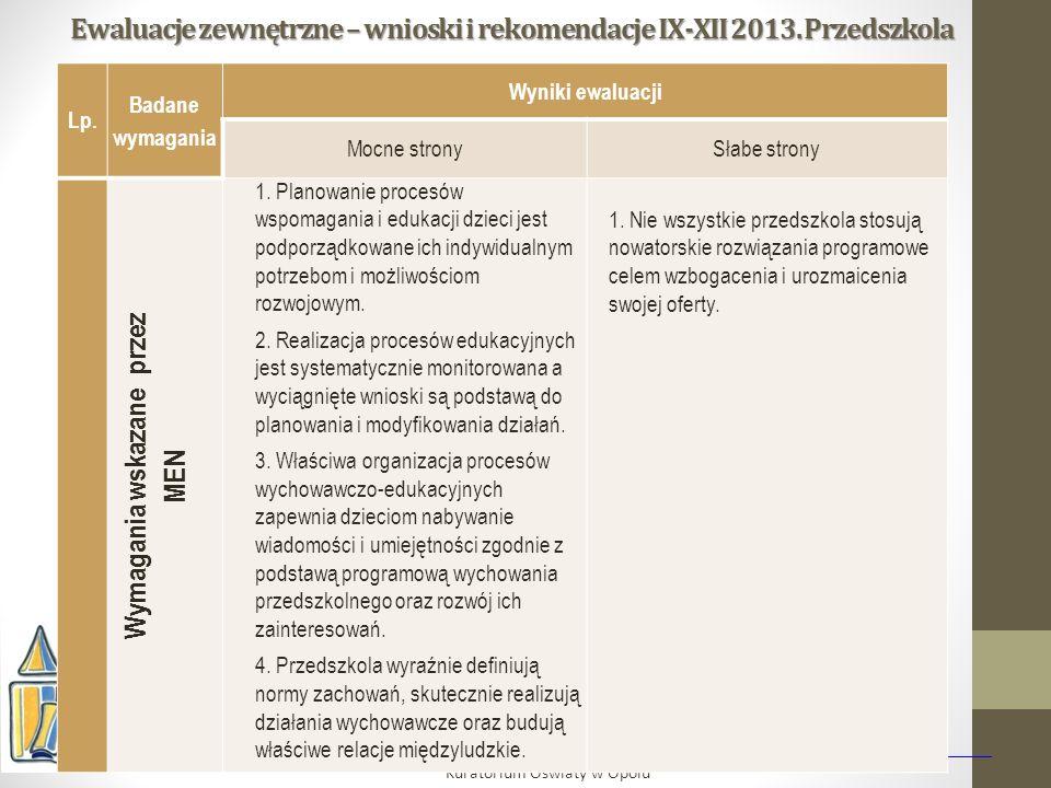 Ewaluacje zewnętrzne – wnioski i rekomendacje IX-XII 2013. Przedszkola Kuratorium Oświaty w Opolu Lp. Badane wymagania Wyniki ewaluacji Mocne stronySł