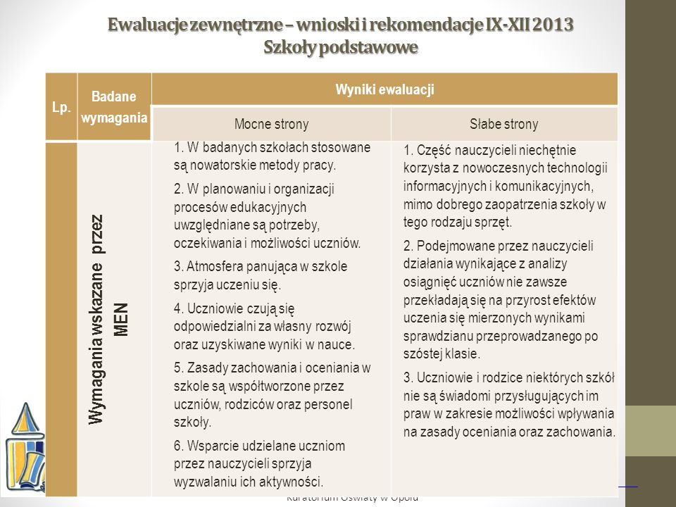 Ewaluacje zewnętrzne – wnioski i rekomendacje IX-XII 2013 Szkoły podstawowe Kuratorium Oświaty w Opolu Lp.