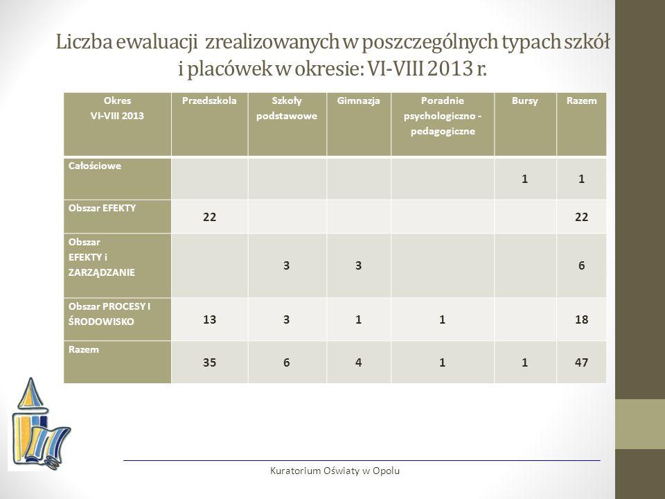 Liczba ewaluacji zrealizowanych w poszczególnych typach szkół i placówek w okresie: VI-VIII 2013 r.