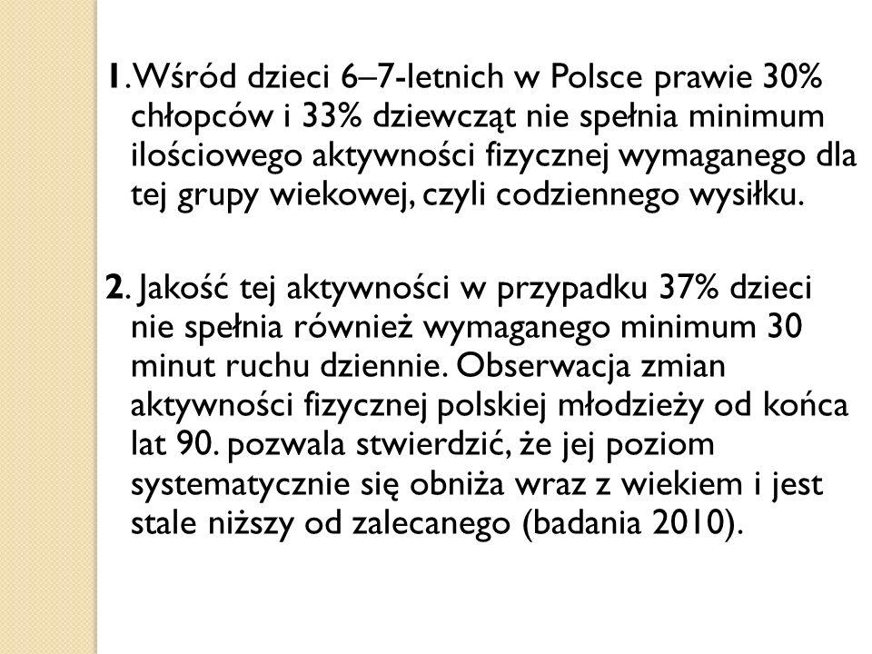 1.Wśród dzieci 6–7-letnich w Polsce prawie 30% chłopców i 33% dziewcząt nie spełnia minimum ilościowego aktywności fizycznej wymaganego dla tej grupy