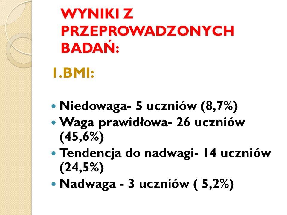 WYNIKI Z PRZEPROWADZONYCH BADAŃ: 1.BMI: Niedowaga- 5 uczniów (8,7%) Waga prawidłowa- 26 uczniów (45,6%) Tendencja do nadwagi- 14 uczniów (24,5%) Nadwa
