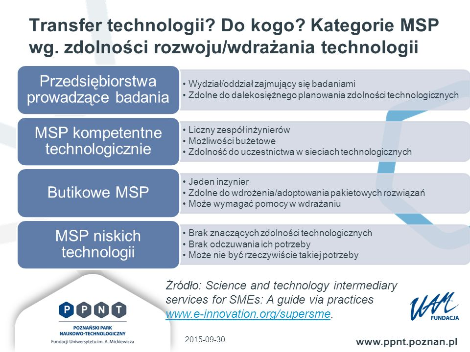 Transfer technologii. Do kogo. Kategorie MSP wg.