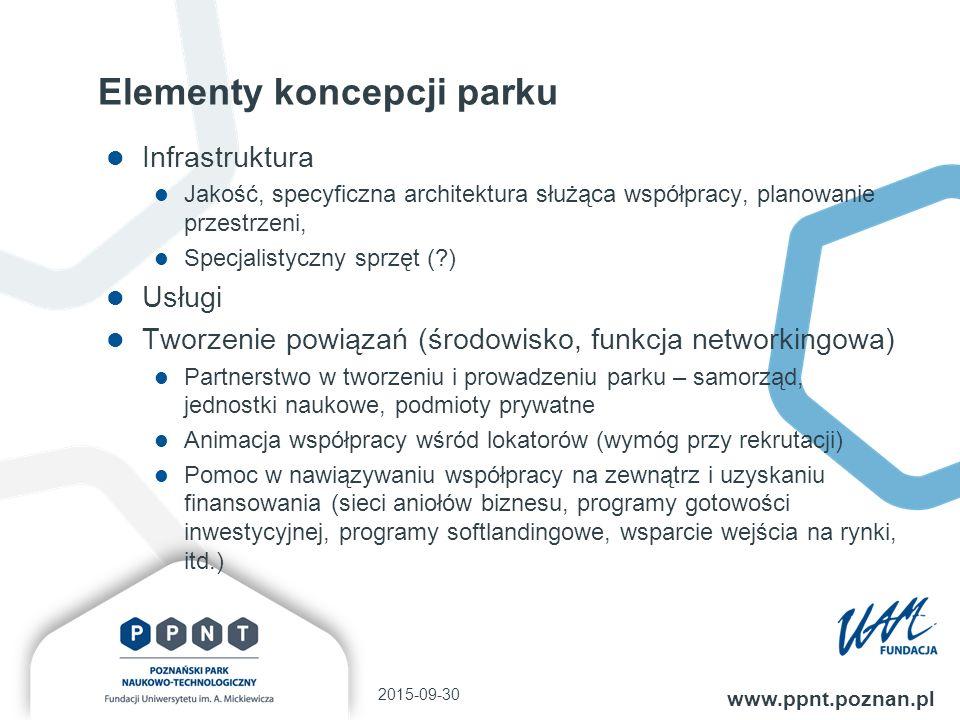 Elementy koncepcji parku Infrastruktura Jakość, specyficzna architektura służąca współpracy, planowanie przestrzeni, Specjalistyczny sprzęt (?) Usługi Tworzenie powiązań (środowisko, funkcja networkingowa) Partnerstwo w tworzeniu i prowadzeniu parku – samorząd, jednostki naukowe, podmioty prywatne Animacja współpracy wśród lokatorów (wymóg przy rekrutacji) Pomoc w nawiązywaniu współpracy na zewnątrz i uzyskaniu finansowania (sieci aniołów biznesu, programy gotowości inwestycyjnej, programy softlandingowe, wsparcie wejścia na rynki, itd.) 2015-09-30 www.ppnt.poznan.pl