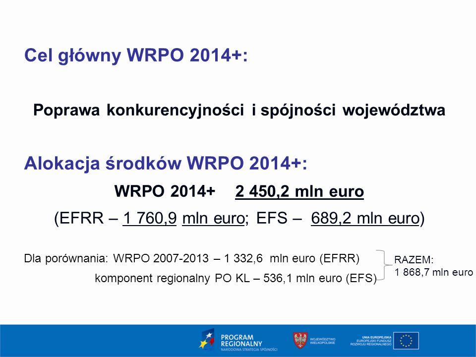 Cel główny WRPO 2014+: Poprawa konkurencyjności i spójności województwa Alokacja środków WRPO 2014+: WRPO 2014+ 2 450,2 mln euro (EFRR – 1 760,9 mln e