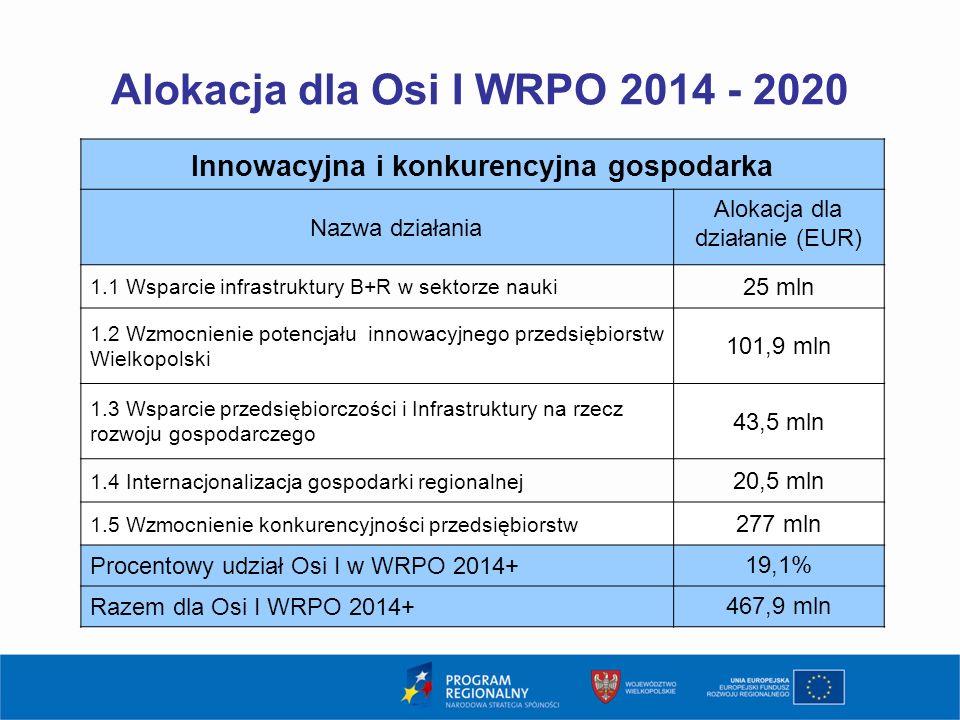 Alokacja dla Osi I WRPO 2014 - 2020 4 Innowacyjna i konkurencyjna gospodarka Nazwa działania Alokacja dla działanie (EUR) 1.1 Wsparcie infrastruktury