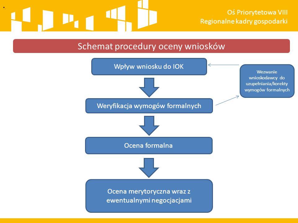 . Schemat procedury oceny wniosków Oś Priorytetowa VIII Regionalne kadry gospodarki Wpływ wniosku do IOK Weryfikacja wymogów formalnych Wezwanie wnioskodawcy do uzupełniania/korekty wymogów formalnych Ocena formalna Ocena merytoryczna wraz z ewentualnymi negocjacjami