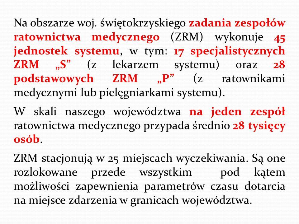 """Na obszarze woj. świętokrzyskiego zadania zespołów ratownictwa medycznego (ZRM) wykonuje 45 jednostek systemu, w tym: 17 specjalistycznych ZRM """"S"""" (z"""