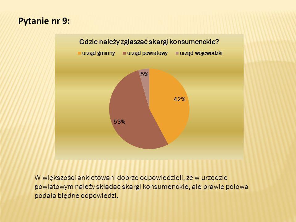 Pytanie nr 9: W większości ankietowani dobrze odpowiedzieli, że w urzędzie powiatowym należy składać skargi konsumenckie, ale prawie połowa podała błędne odpowiedzi.