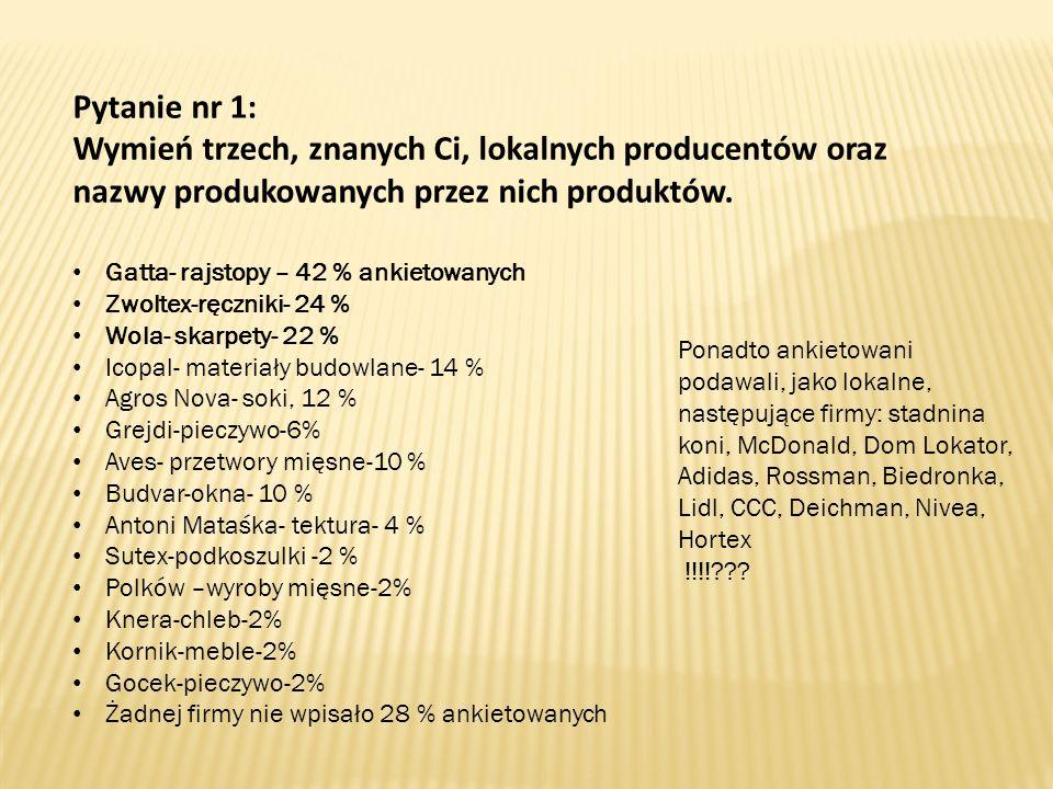 Pytanie nr 1: Wymień trzech, znanych Ci, lokalnych producentów oraz nazwy produkowanych przez nich produktów. Gatta- rajstopy – 42 % ankietowanych Zwo