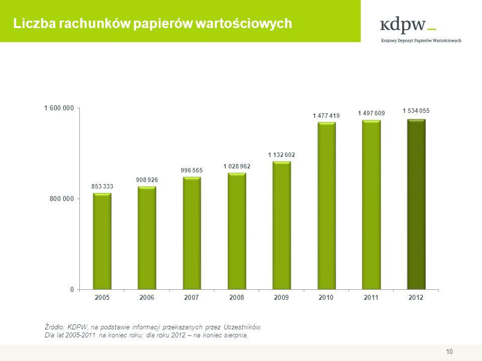 Liczba rachunków papierów wartościowych 10 Źródło: KDPW, na podstawie informacji przekazanych przez Uczestników. Dla lat 2005-2011 na koniec roku; dla