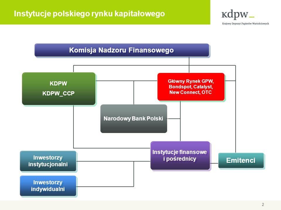 2 KDPW KDPW_CCP KDPW KDPW_CCP Komisja Nadzoru Finansowego Główny Rynek GPW, Bondspot, Catalyst, New Connect, OTC Instytucje finansowe i pośrednicy Emitenci Inwestorzy instytucjonalni Inwestorzy indywidualni Narodowy Bank Polski Instytucje polskiego rynku kapitałowego