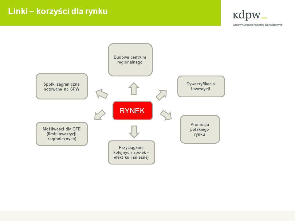 Linki – korzyści dla rynku Promocja polskiego rynku Budowa centrum regionalnego Dywersyfikacja inwestycji Spółki zagraniczne notowane na GPW Możliwości dla OFE (limit inwestycji zagranicznych) Przyciąganie kolejnych spółek – efekt kuli śnieżnej RYNEK