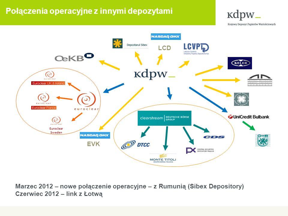 Połączenia operacyjne z innymi depozytami Marzec 2012 – nowe połączenie operacyjne – z Rumunią (Sibex Depository) Czerwiec 2012 – link z Łotwą EVK Euroclear Sweden LCD