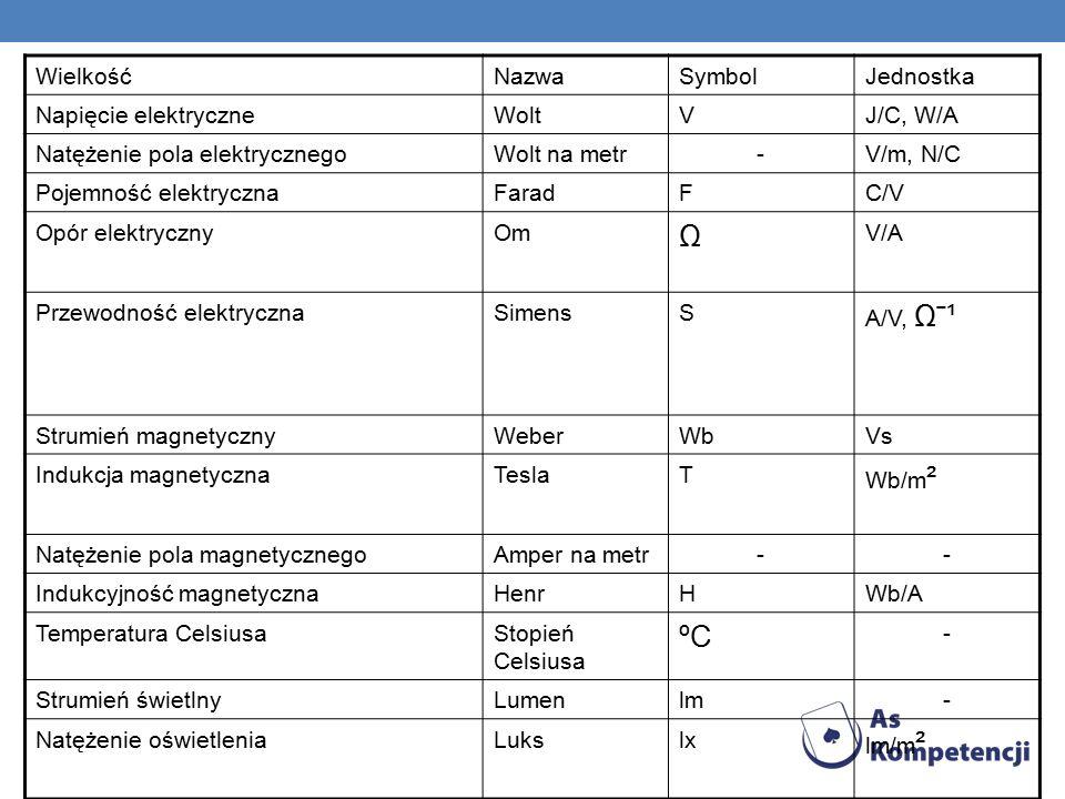 WielkośćNazwaSymbolJednostka Napięcie elektryczneWoltVJ/C, W/A Natężenie pola elektrycznegoWolt na metr-V/m, N/C Pojemność elektrycznaFaradFC/V Opór elektrycznyOm Ω V/A Przewodność elektrycznaSimensS A/V, Ωˉ¹ Strumień magnetycznyWeberWbVs Indukcja magnetycznaTeslaT Wb/m ² Natężenie pola magnetycznegoAmper na metr-- Indukcyjność magnetycznaHenrHWb/A Temperatura CelsiusaStopień Celsiusa ºC - Strumień świetlnyLumenlm- Natężenie oświetleniaLukslx lm/m ²