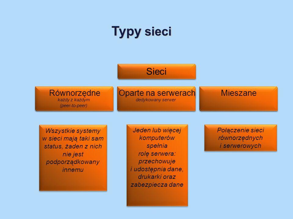 Równorzędne każdy z każdym (peer-to-peer) Oparte na serwerach dedykowany serwer Mieszane Sieci Połączenie sieci równorzędnych i serwerowych Połączenie