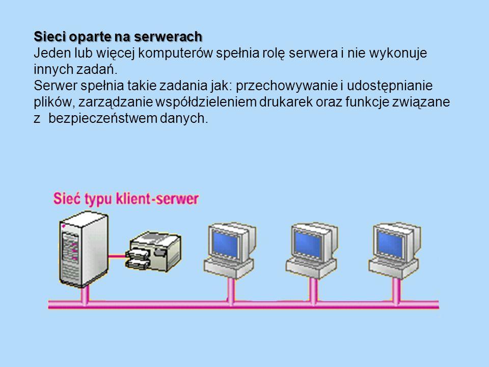Sieci oparte na serwerach Jeden lub więcej komputerów spełnia rolę serwera i nie wykonuje innych zadań. Serwer spełnia takie zadania jak: przechowywan