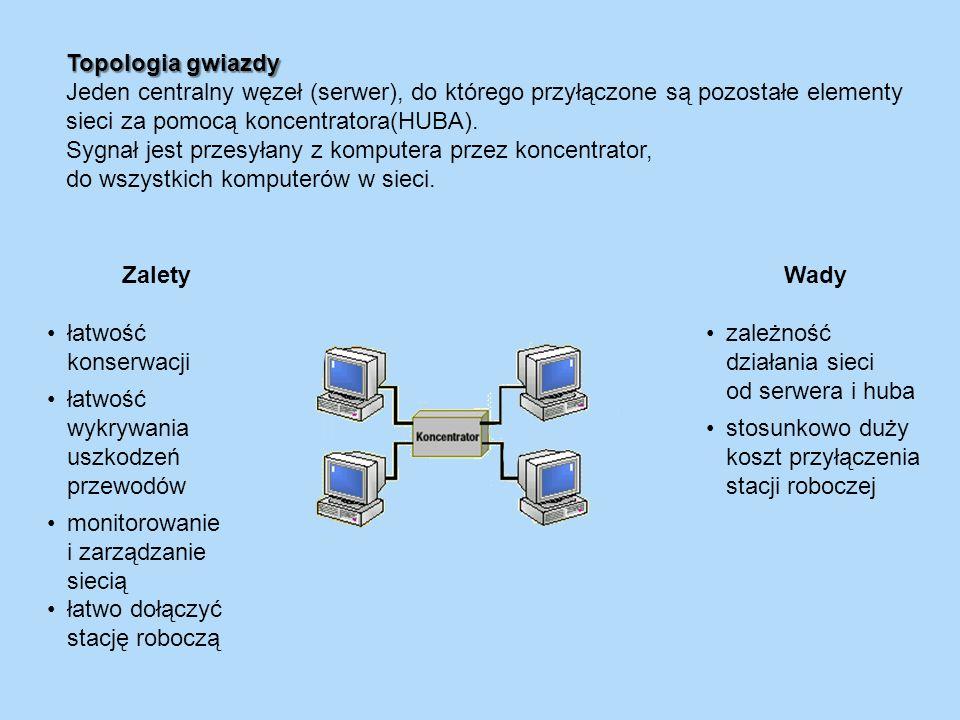 Topologia gwiazdy Jeden centralny węzeł (serwer), do którego przyłączone są pozostałe elementy sieci za pomocą koncentratora(HUBA). Sygnał jest przesy