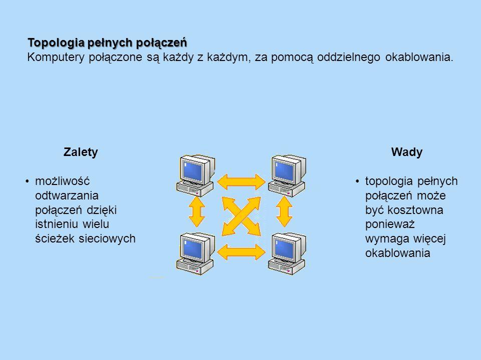 Zalety możliwość odtwarzania połączeń dzięki istnieniu wielu ścieżek sieciowych Wady topologia pełnych połączeń może być kosztowna ponieważ wymaga wię