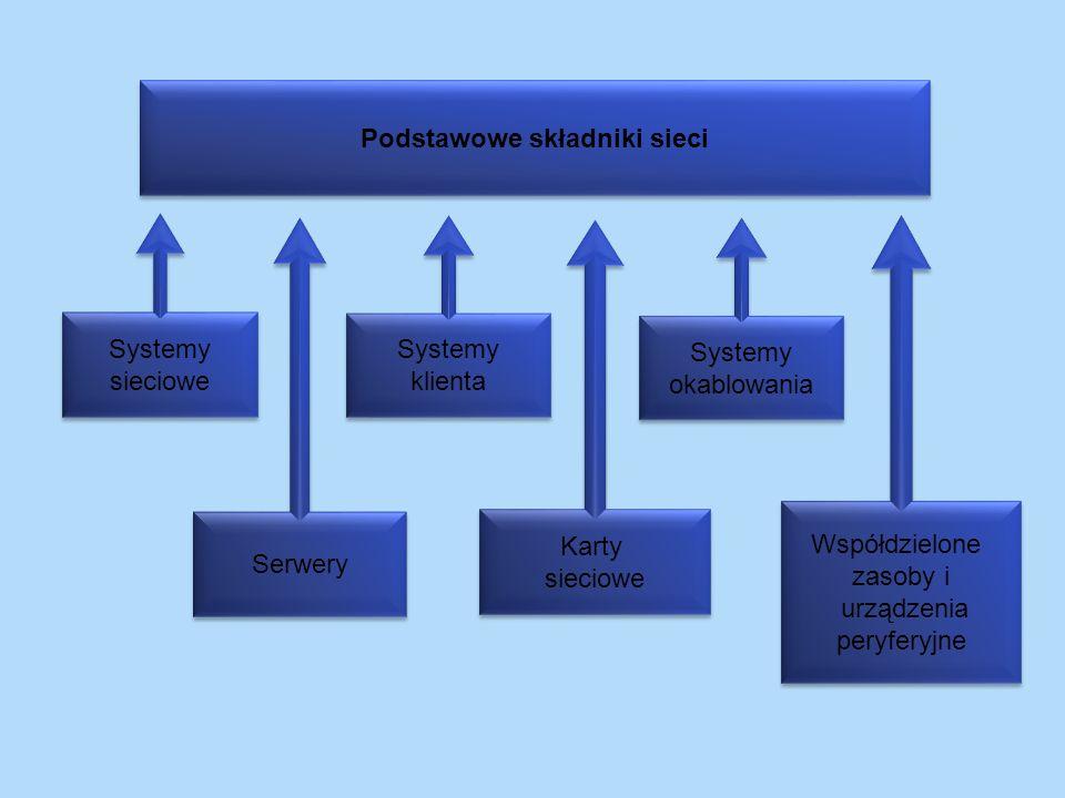 Serwery Podstawowe składniki sieci Systemy klienta Systemy klienta Karty sieciowe Karty sieciowe Systemy okablowania Systemy okablowania Systemy sieci