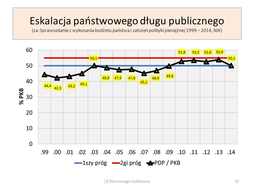 Eskalacja państwowego długu publicznego (za: Sprawozdanie z wykonania budżetu państwa i założeń polityki pieniężnej 1999 – 2014, NIK) [3] Równowaga bu