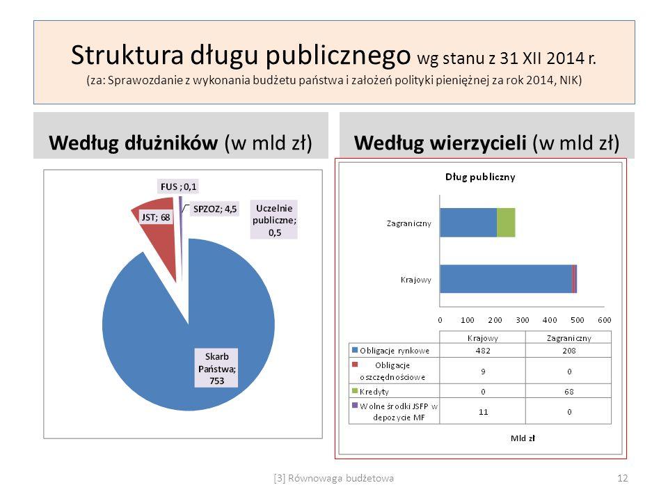 Struktura długu publicznego wg stanu z 31 XII 2014 r. (za: Sprawozdanie z wykonania budżetu państwa i założeń polityki pieniężnej za rok 2014, NIK) We
