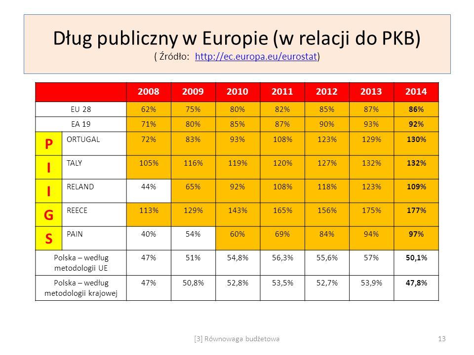Dług publiczny w Europie (w relacji do PKB) ( Źródło: http://ec.europa.eu/eurostat)http://ec.europa.eu/eurostat 2008200920102011201220132014 EU 2862%7