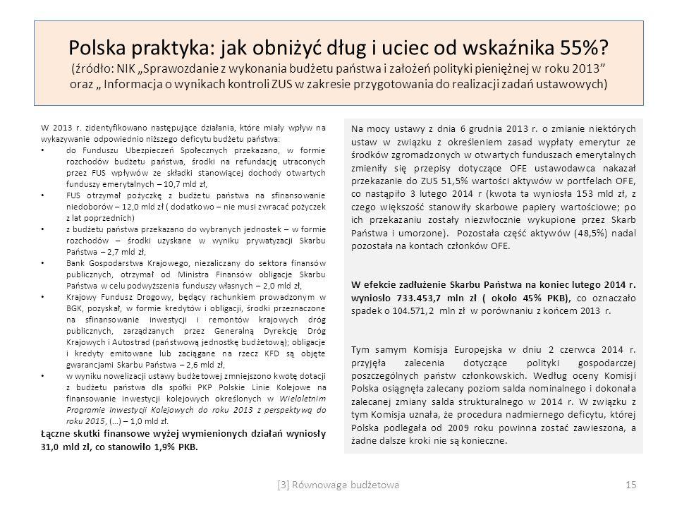 """Polska praktyka: jak obniżyć dług i uciec od wskaźnika 55%? (źródło: NIK """"Sprawozdanie z wykonania budżetu państwa i założeń polityki pieniężnej w rok"""