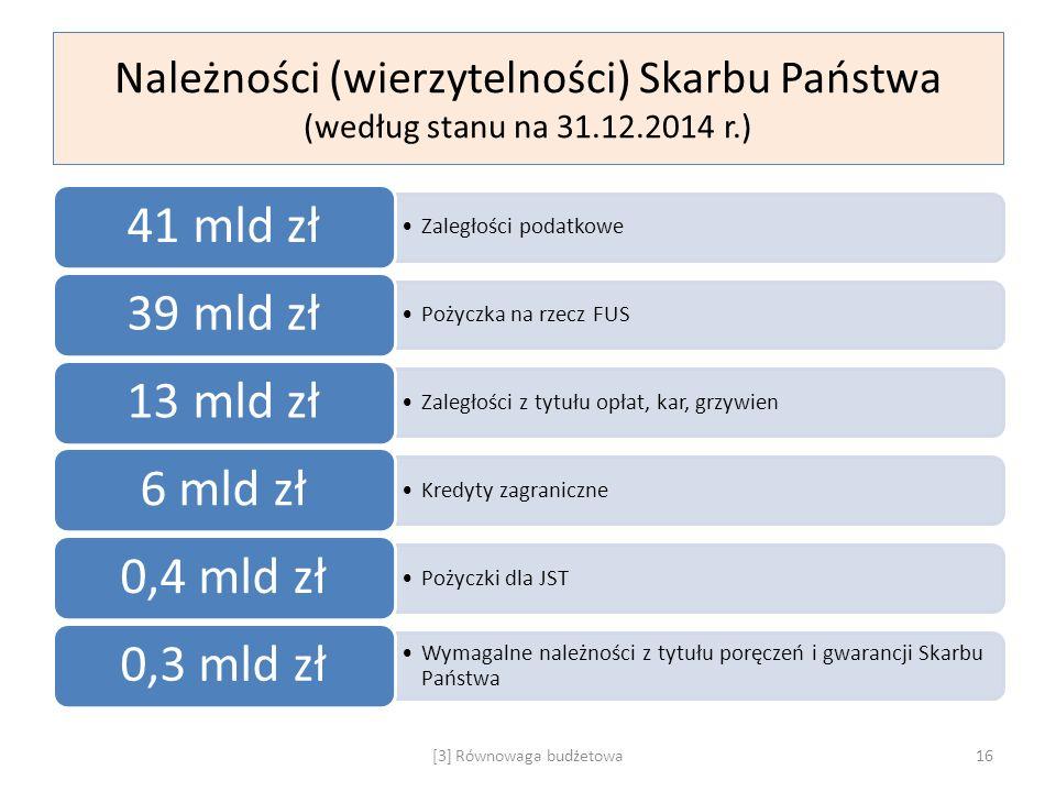 Należności (wierzytelności) Skarbu Państwa (według stanu na 31.12.2014 r.) Zaległości podatkowe 41 mld zł Pożyczka na rzecz FUS 39 mld zł Zaległości z