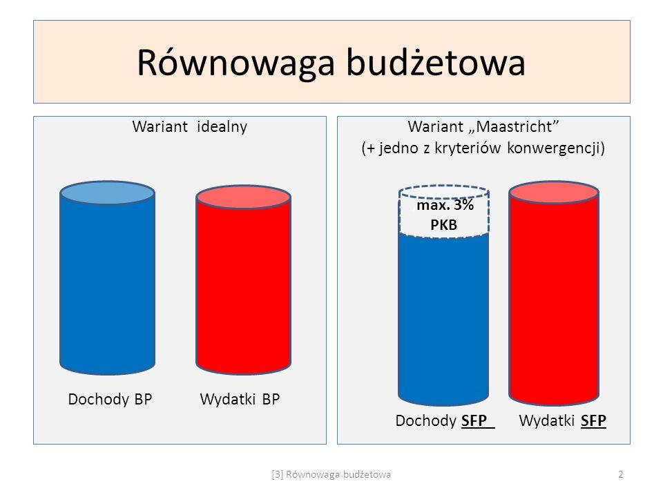 """Równowaga budżetowa Wariant idealny Dochody BP Wydatki BP Wariant """"Maastricht"""" (+ jedno z kryteriów konwergencji) Dochody SFP Wydatki SFP [3] Równowag"""