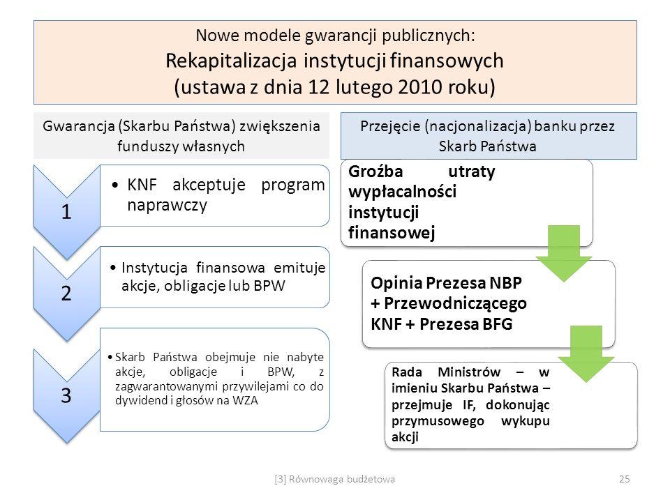 Nowe modele gwarancji publicznych: Rekapitalizacja instytucji finansowych (ustawa z dnia 12 lutego 2010 roku) Gwarancja (Skarbu Państwa) zwiększenia f