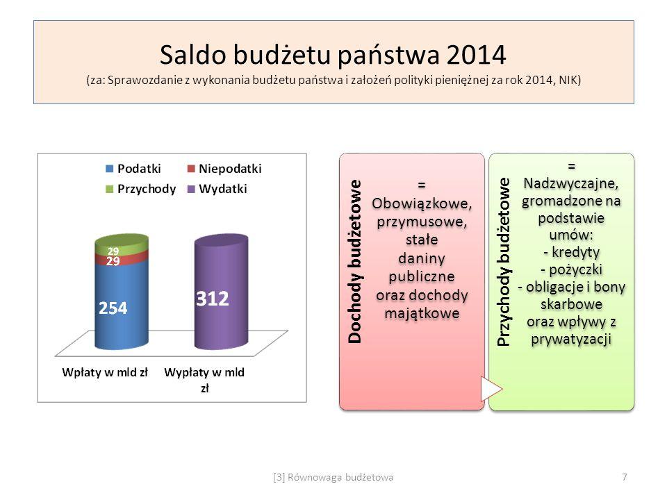 Deficyt a dług publiczny (za: Sprawozdanie z wykonania budżetu państwa i założeń polityki pieniężnej za rok 2014, NIK) Potrzeby pożyczkowe Środki niezbędne w 2014 roku do sfinansowania: Deficytu budżetu państwa 29 mld zł Saldo kredytów i pożyczek ze środków publicznych 9 mld (zaciągnięte) minus 3 mld (spłacone) = 6 mld zł Refundacja FUS ubytku składek przekazanych przez OFE 8 mld zł = 43 mld zł Konwersja przychodów w tytuły dłużne Kredyty Pożyczki Emisja SPW Spłata kredytów Zwrot pożyczek Wykup SPW [3] Równowaga budżetowa8