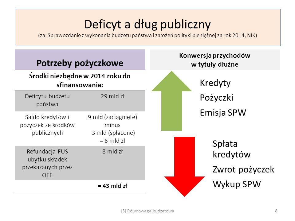 Deficyt a dług publiczny (za: Sprawozdanie z wykonania budżetu państwa i założeń polityki pieniężnej za rok 2014, NIK) Potrzeby pożyczkowe Środki niez