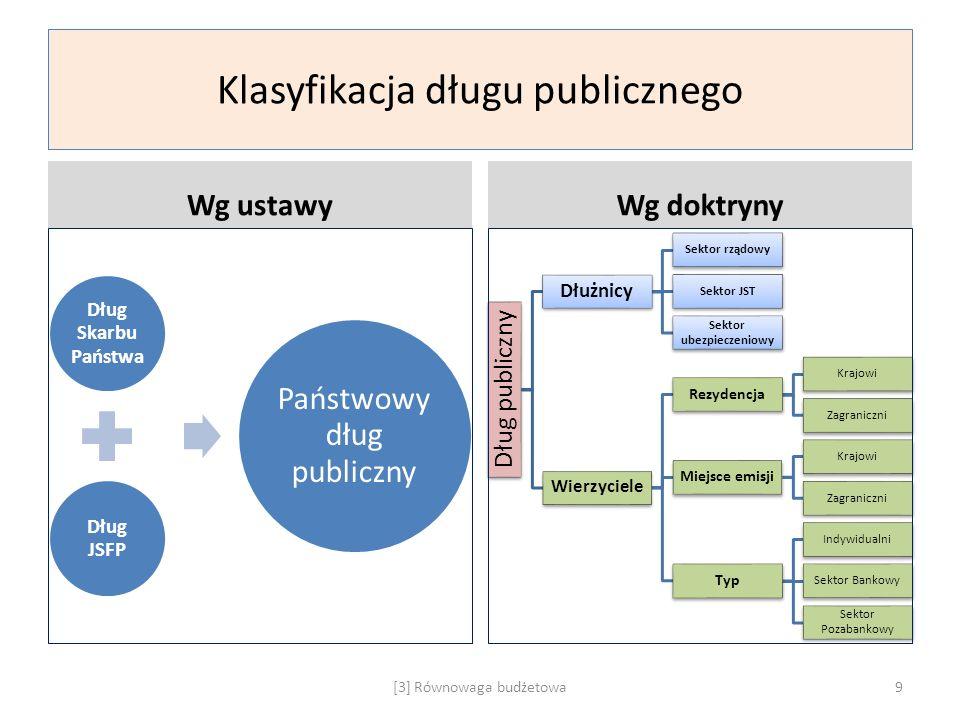 Klasyfikacja długu publicznego Wg ustawy Dług Skarbu Państwa Dług JSFP Państwowy dług publiczny Wg doktryny Dług publiczny Dłużnicy Sektor rządowy Sek