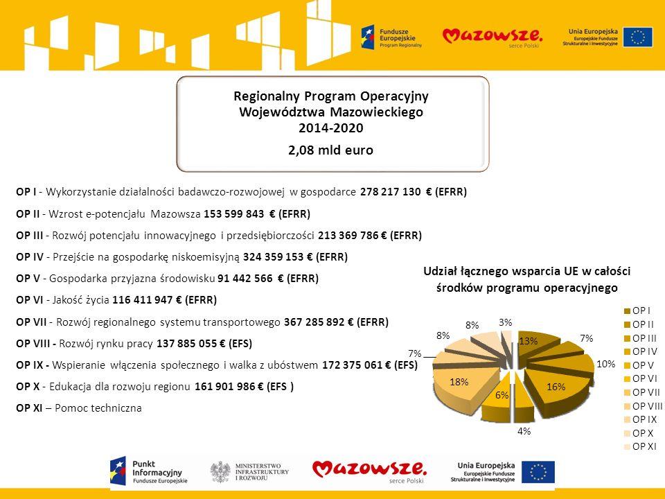 OP I - Wykorzystanie działalności badawczo-rozwojowej w gospodarce 278 217 130 € (EFRR) OP II - Wzrost e-potencjału Mazowsza 153 599 843 € (EFRR) OP I