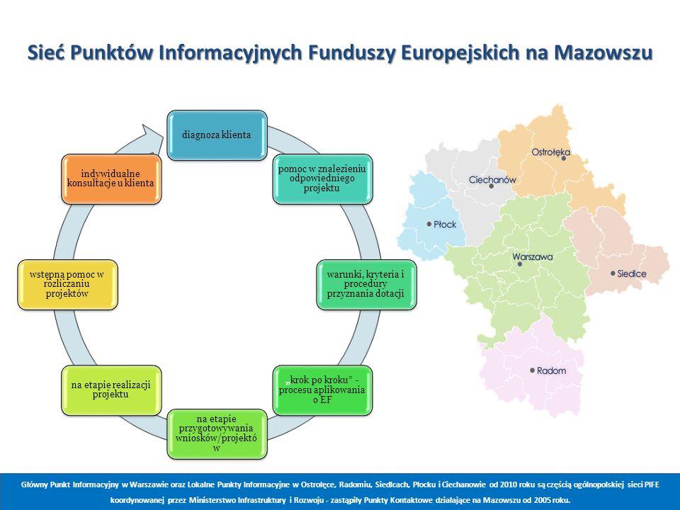 Sieć Punktów Informacyjnych Funduszy Europejskich na Mazowszu Główny Punkt Informacyjny w Warszawie oraz Lokalne Punkty Informacyjne w Ostrołęce, Rado