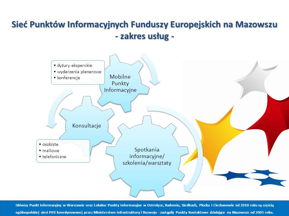 Spotkania informacyjne/ szkolenia/warsztaty Konsultacje osobiste mailowe telefoniczne Mobilne Punkty Informacyjne dyżury eksperckie wydarzenia plenerowe konferencje Sieć Punktów Informacyjnych Funduszy Europejskich na Mazowszu - zakres usług - Główny Punkt Informacyjny w Warszawie oraz Lokalne Punkty Informacyjne w Ostrołęce, Radomiu, Siedlcach, Płocku i Ciechanowie od 2010 roku są częścią ogólnopolskiej sieci PIFE koordynowanej przez Ministerstwo Infrastruktury i Rozwoju - zastąpiły Punkty Kontaktowe działające na Mazowszu od 2005 roku.