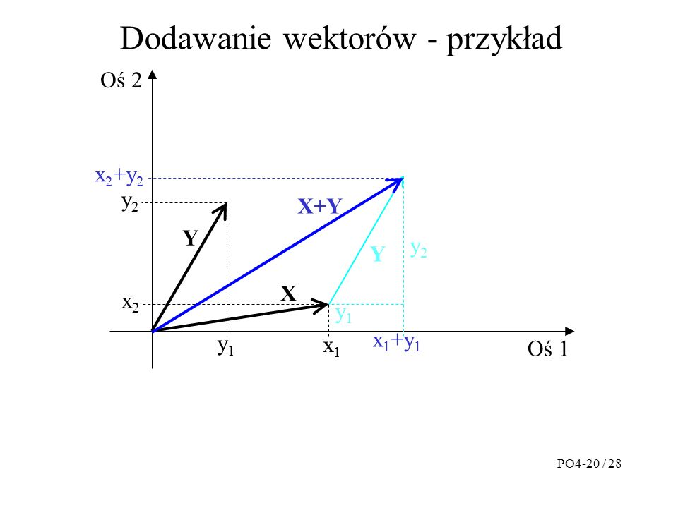 Dodawanie wektorów - przykład PO4-20 / 28 Oś 1 Oś 2 Y X x1x1 x2x2 y1y1 y2y2 y1y1 y2y2 Y x 1 +y 1 X+Y x 2 +y 2