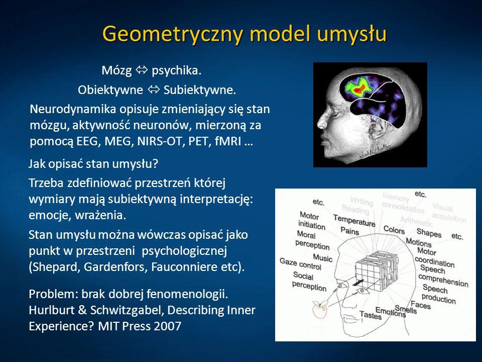 Geometryczny model umysłu Mózg  psychika. Obiektywne  Subiektywne.