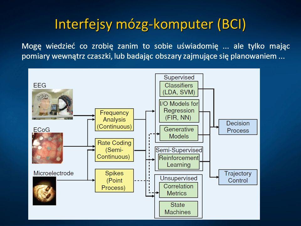 Interfejsy mózg-komputer (BCI) Mogę wiedzieć co zrobię zanim to sobie uświadomię...