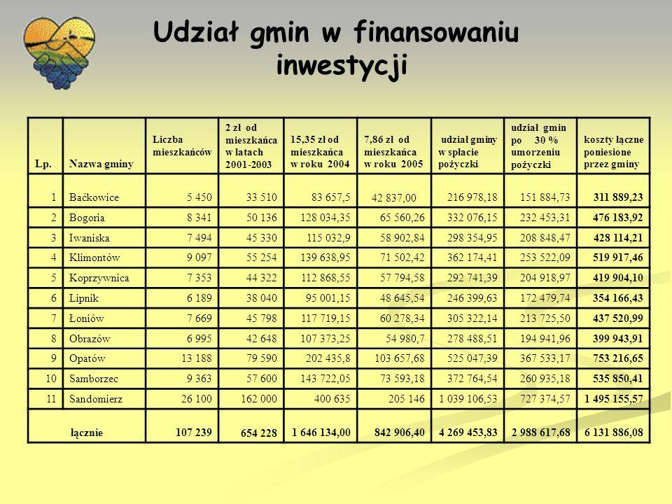 Zbiórka odpadów komunalnych EZGDK od 2006 r.