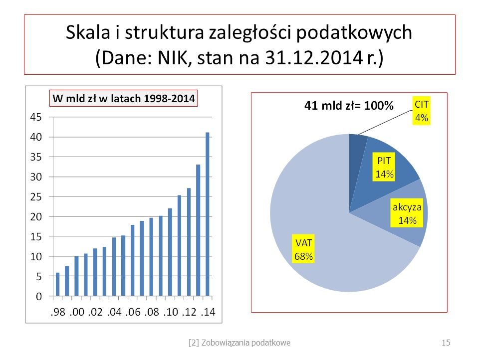Skala i struktura zaległości podatkowych (Dane: NIK, stan na 31.12.2014 r.) [2] Zobowiązania podatkowe15