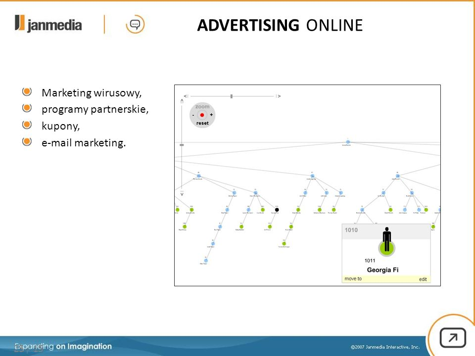 25 / 15 ADVERTISING ONLINE Marketing wirusowy, programy partnerskie, kupony, e-mail marketing.