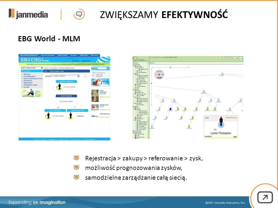 Rejestracja > zakupy > referowanie > zysk, możliwość prognozowania zysków, samodzielne zarządzanie całą siecią. ZWIĘKSZAMY EFEKTYWNOŚĆ EBG World - MLM
