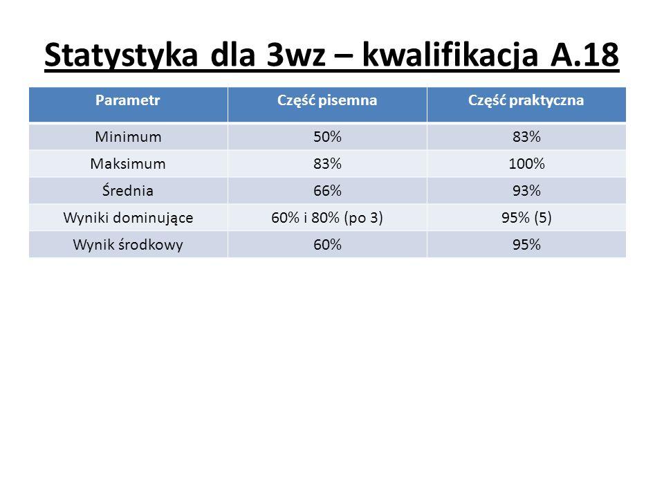 Statystyka dla 3wz – kwalifikacja A.18 ParametrCzęść pisemnaCzęść praktyczna Minimum50%83% Maksimum83%100% Średnia66%93% Wyniki dominujące60% i 80% (p