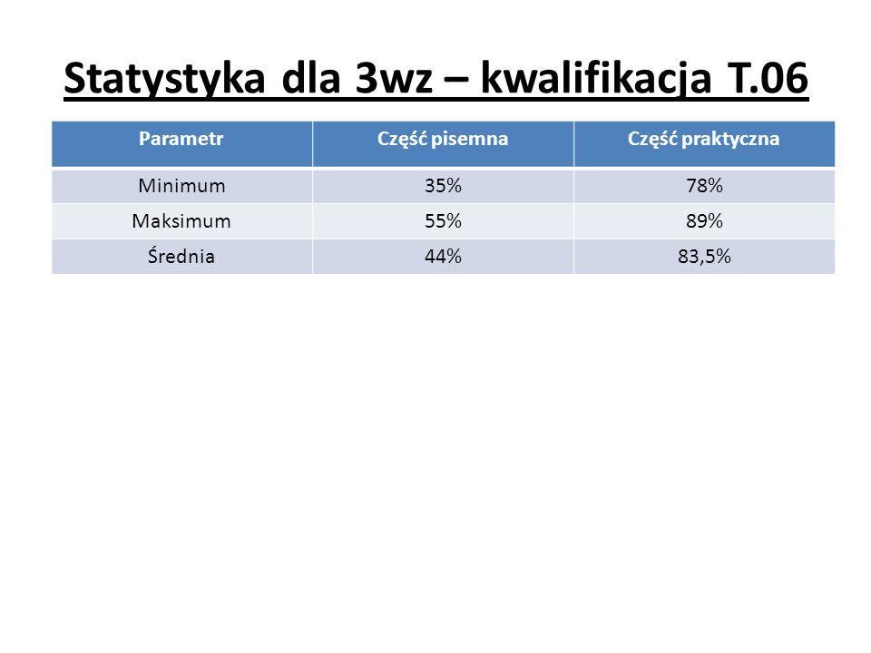 Statystyka dla 3wz – kwalifikacja T.06 ParametrCzęść pisemnaCzęść praktyczna Minimum35%78% Maksimum55%89% Średnia44%83,5%