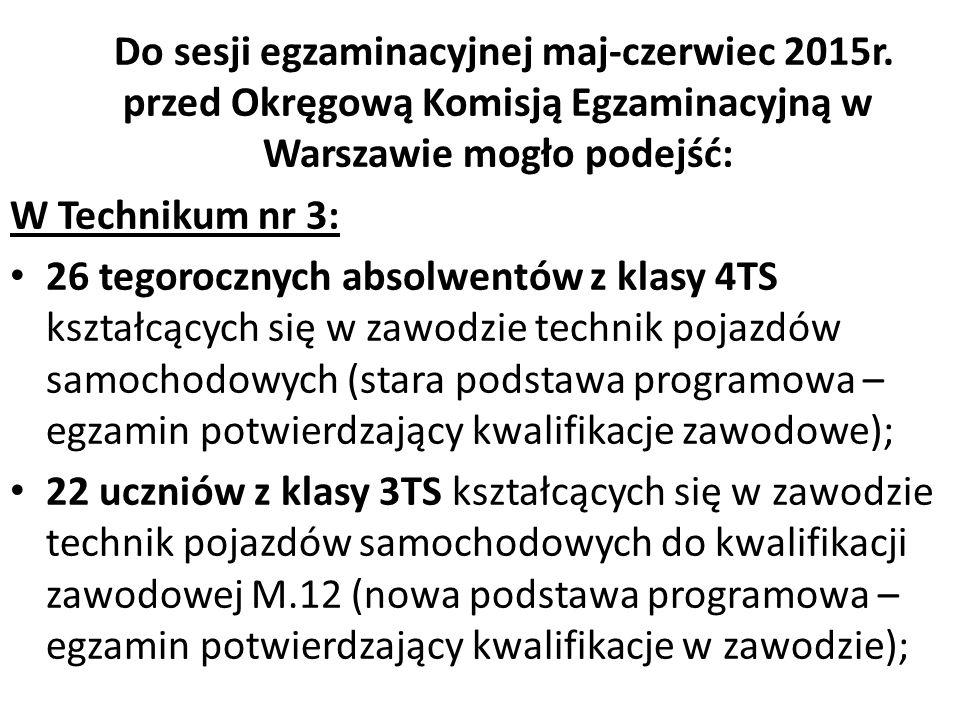 Do sesji egzaminacyjnej maj-czerwiec 2015r. przed Okręgową Komisją Egzaminacyjną w Warszawie mogło podejść: W Technikum nr 3: 26 tegorocznych absolwen